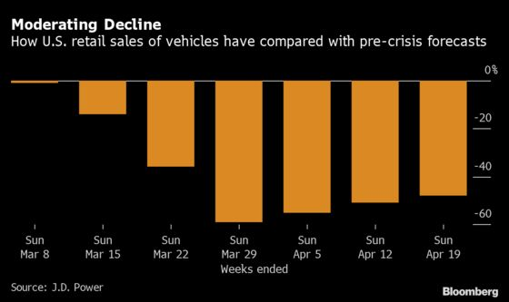 Germophobes Shunning Public Transit Give Carmakers a Bit of Hope