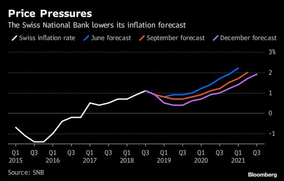SNB Sees Downside Risks as It Keeps Crisis Policy Settings