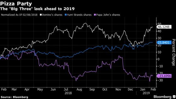 Here's How the Pizza Market Is Shaping Up for Stocks in 2019