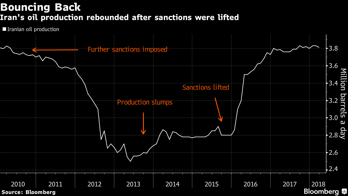Oil market faces tense wait as Iran sanctions too close to call