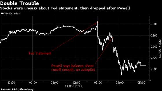 Markets Signal 2019 Focus Will Be Fed's Balance-Sheet Unwind