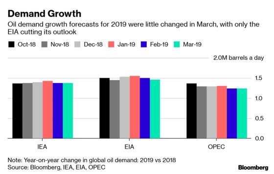 OPEC Must Dig Deeper to Trim Stockpiles: Oil Strategy