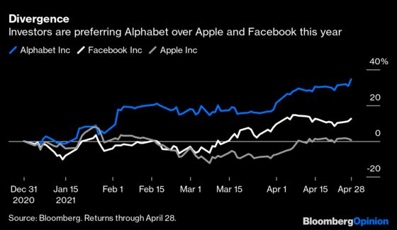Apple and Facebook's Staggering Results Aren't Sustainable