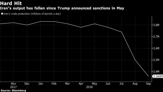 Top Oil Traders Say Iran Sanctions Hit Harder Than Expected