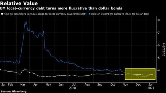 Pimco, BlueBay Bet on EM Local-Currency Debt as Dollar Slides