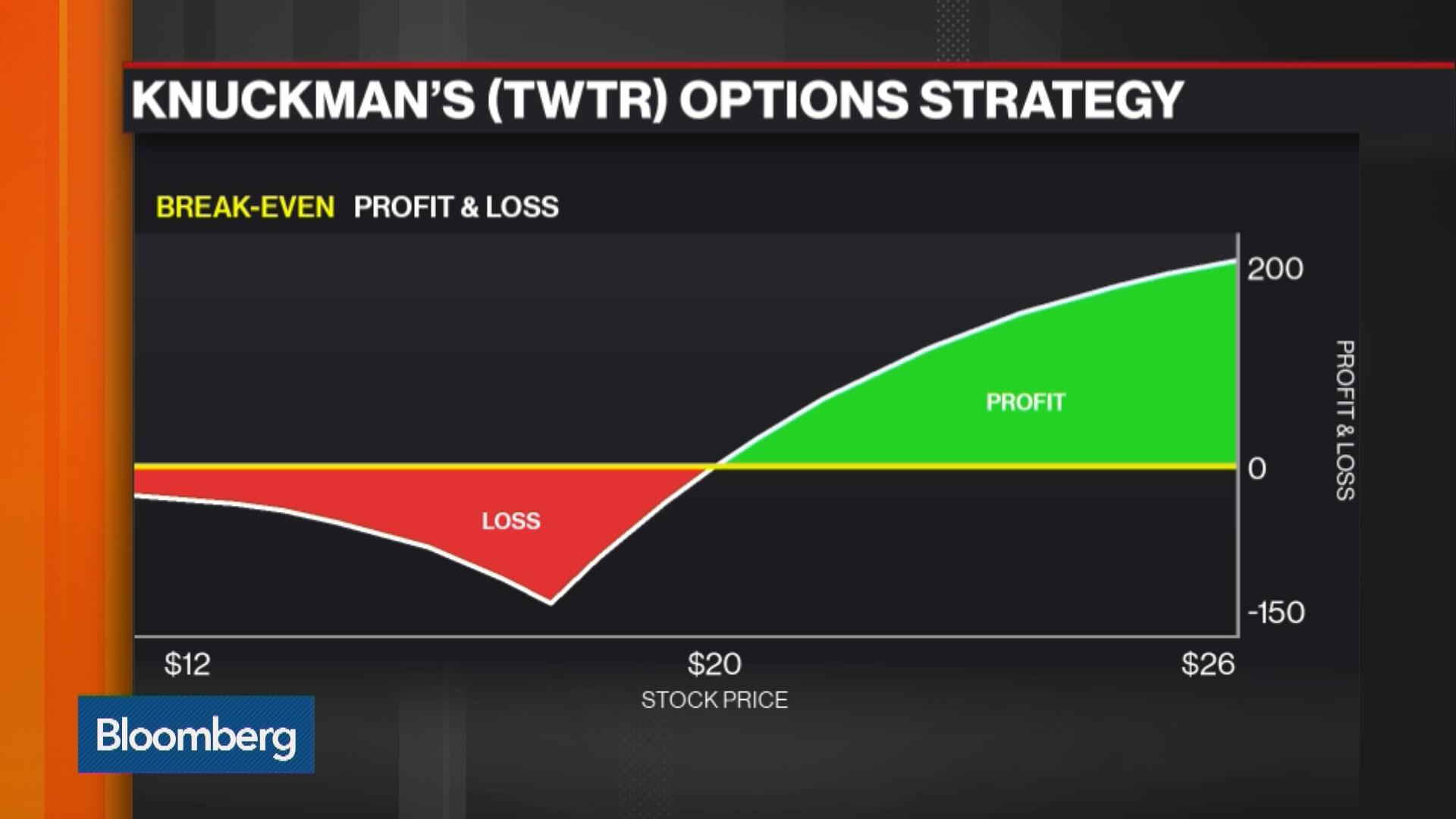 Twitter options trade