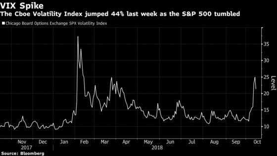 VIX Spike No Threat for S&P 500 Bulls, JPMorgan Says