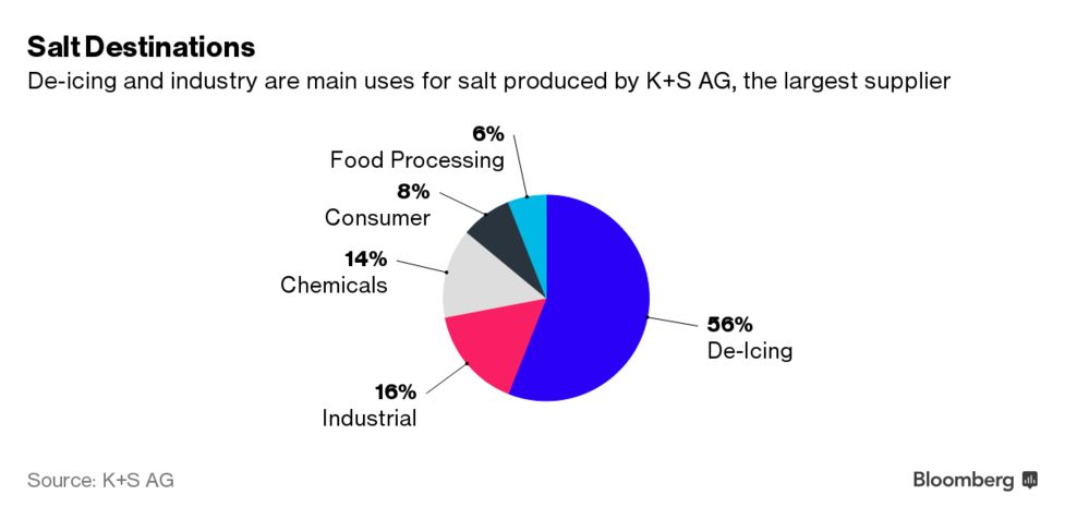 China Says Pass The Salt as German Producer Eyes Solar Expansion