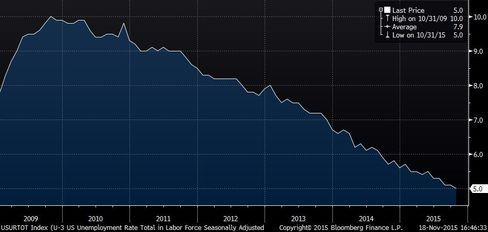 U.S. unemployment rate during President Barack Obama's time in office.