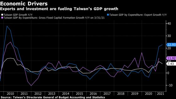 Exports, Investments Fuel Taiwan's Best GDP Outlook Since 2010