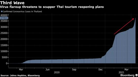 Thailand Adds Curbs as New Wave Threatens Economy, Tourism