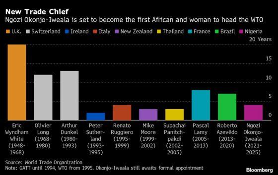 How Okonjo-Iweala Became the First Female WTO Leader