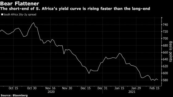 Inflation Bets Put South African Rate Hike Back on the Table