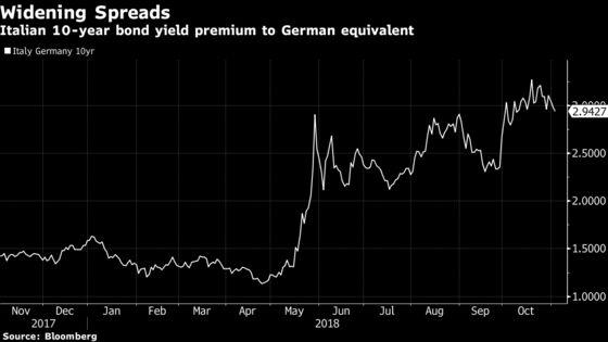 Biggest Italian Factory Slump Since 2014 Hits Euro Economy