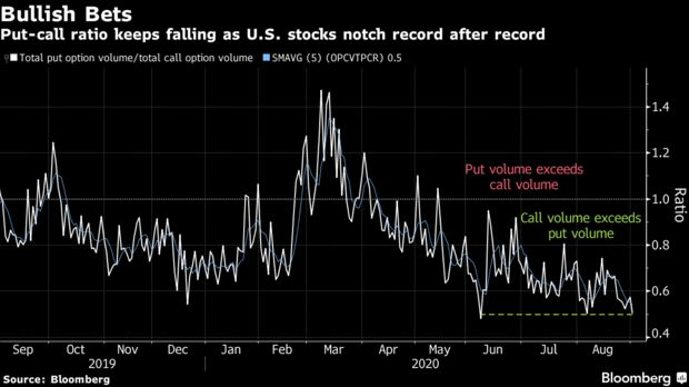 Put-call ratio keeps falling as U.S. stocks notch record after record