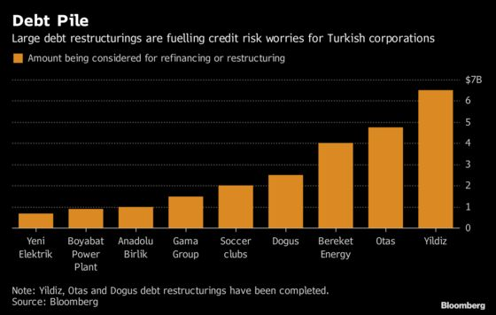 Turkish Banks Face More Restructuring Woes as Bad Loans Soar