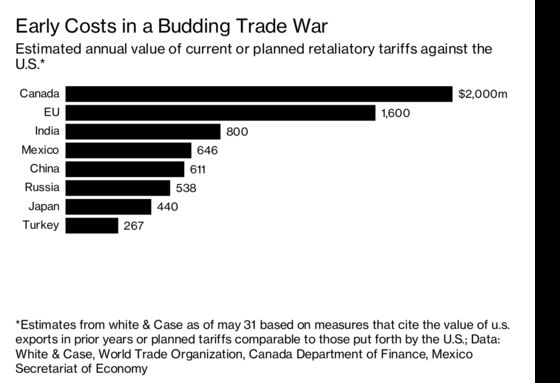Trump Gets a Lot Out of Trade Wars. The U.S. Gets Less