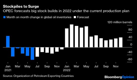 Oil ProducersEnjoy the Calm Before the 2022 Storm