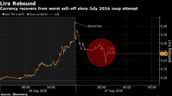 Turkish Bond Yields Surge to a Record as Lira Gets a Respite