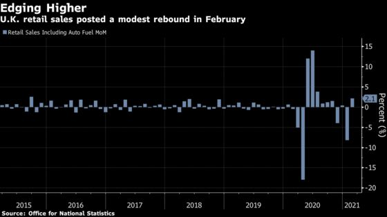 U.K. Retail Sales Post Partial Rebound After Lockdown Plunge
