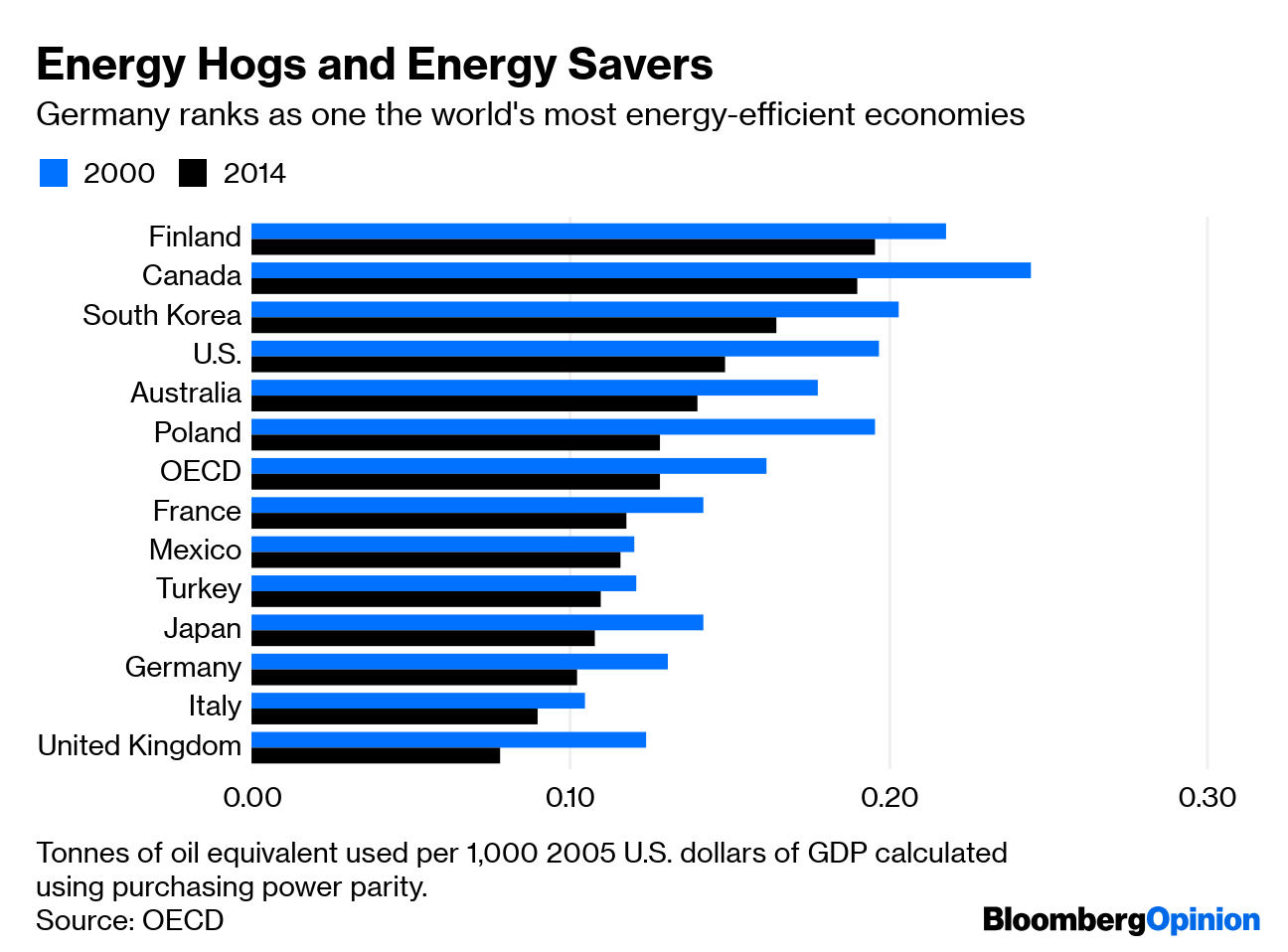 In Germany, the Green New Deal Actually Works - Bloomberg