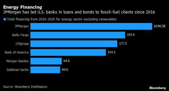 Big Oil's Biggest Banker Is Pledging to Change Its Ways
