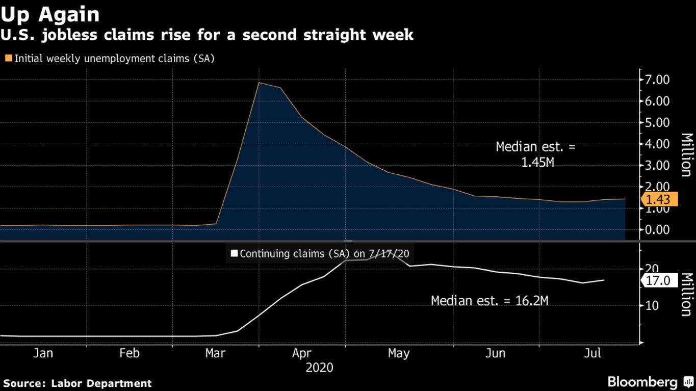 U.S. jobless claims rise for a second straight week