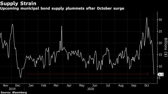 Muni Sales Tumble to Least Since March Crash After Record Month