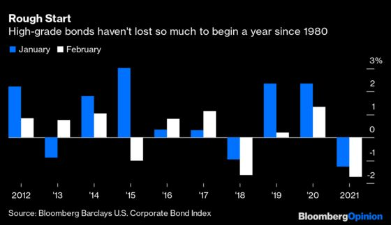 The Credit Market's Worst Year Since 1980 Isn't So Bad