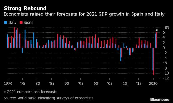 Italy, Spain Economies Set to Expand at Fastest Rate Since 1970s