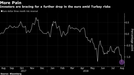 Euro Traders Await More Signs of Turkey Pain With Banks at Risk