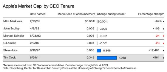 Apple Is the $2.3 Trillion Fortress That Tim Cook Built