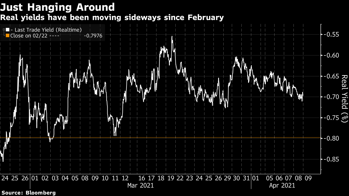 Real yields have been moving sideways since February