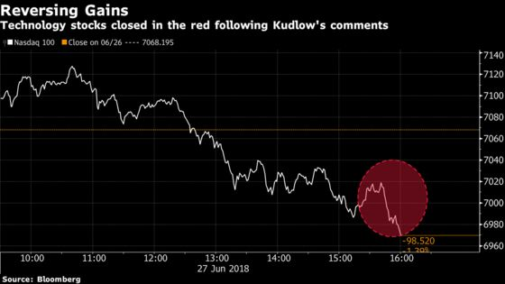 Rally Fails With Tech Stocks Again a Soft Spot in Trade War