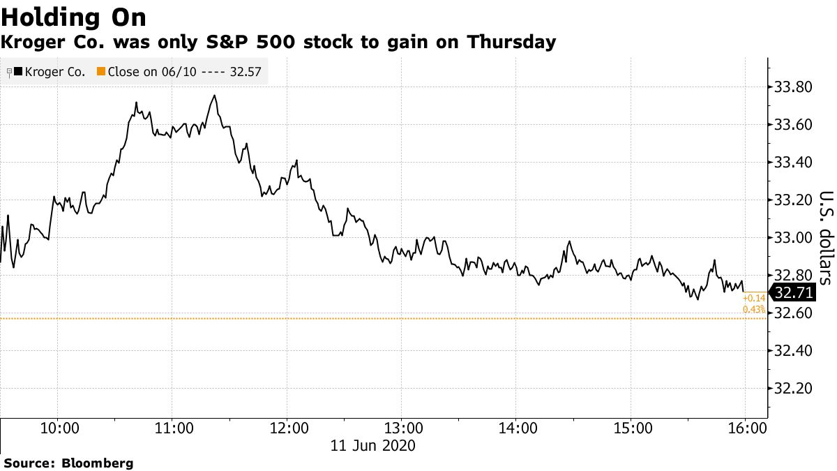 Kroger Co. was only S&P 500 stock to gain on Thursday