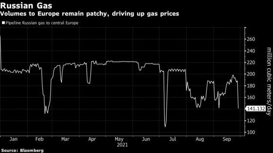 European Energy Prices Continue Run of Record Highs