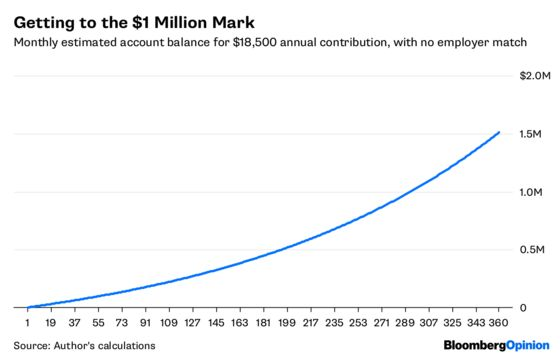 How to Become a 401(k) Millionaire