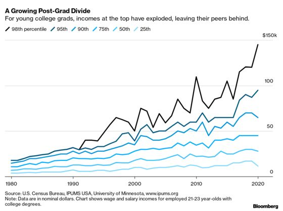 Junior Bankers' Raises Widen Record Pay Gap Among College Grads