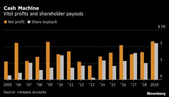 Oil Giant Vitol Handed Record $2.2 Billion Payout to Its Traders