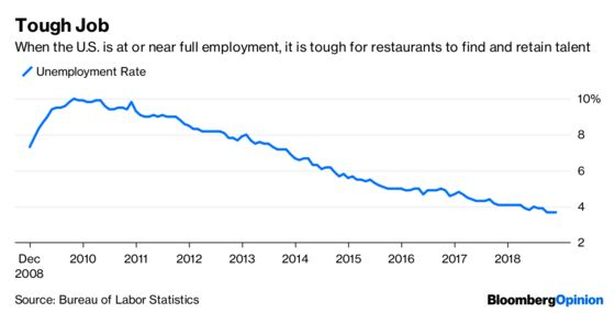 At Olive Garden's Parent, Wage Costs Crash the Party