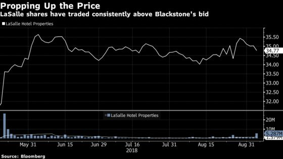 Pebblebrook Wins in $5.2 Billion War With Blackstone for LaSalle