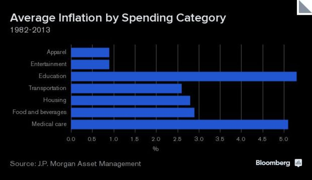 How to Beat Inflation: Skip Kids, Cars, Getting Old - Bloomberg
