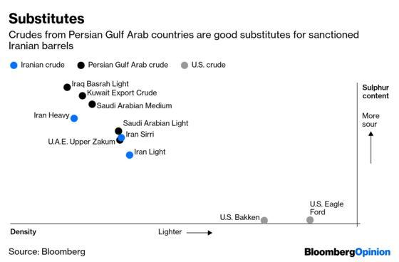 The Winner From Trump's Iran Sanctions? Saudi Arabia