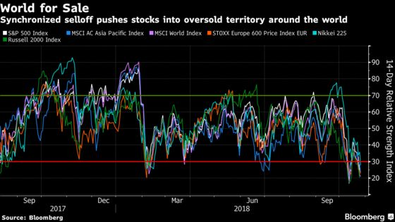 Global Stocks on Sale as Indexes Slump Into Oversold Territory
