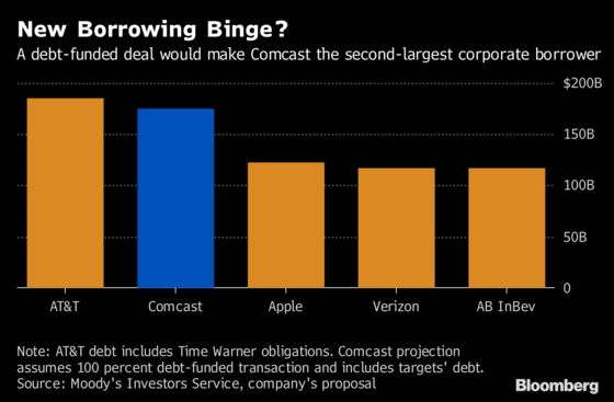A Bidding War for Fox Has Comcast Debt Investors Seeing Red