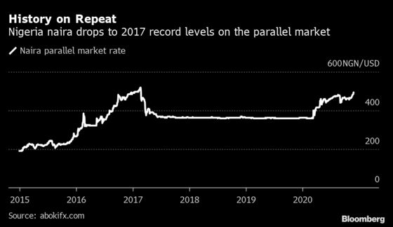 Nigeria's Dollar Crunch Pushes Naira to the Weakest Since 2017