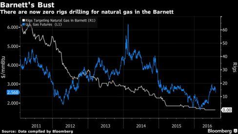 Chesapeake Energy to sell North Texas Barnett Shale assets