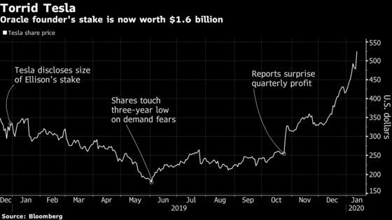 Larry Ellison's $1 Billion Tesla Bet Is Paying Off After a Wild Ride