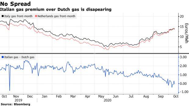 Премия итальянского газа над голландским исчезает
