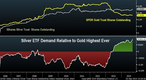 Silver ETF Chart